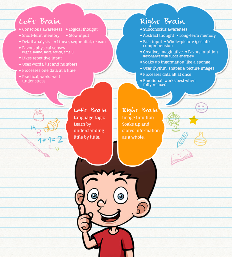 Abstract clipart child brain For & Right Development Brain