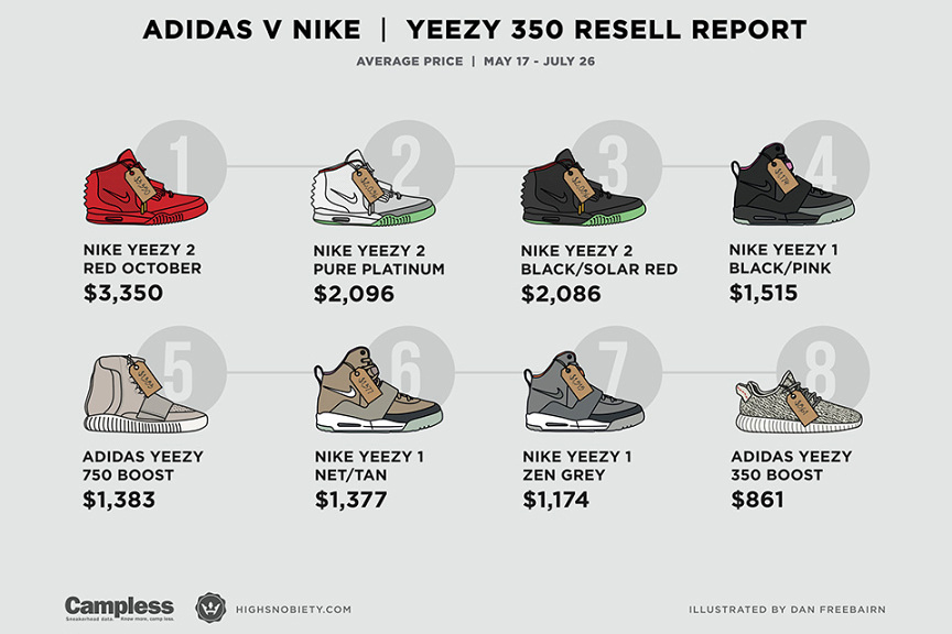 Adidas clipart dan nike Adidas The Collaborations nike prices
