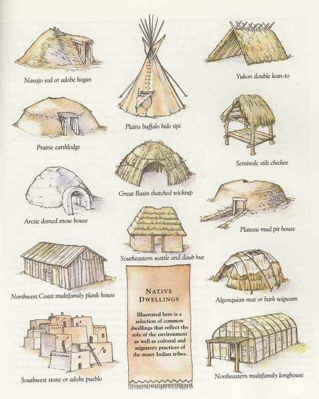 Adobe clipart Longhouse Clipart  Connections Pinterest Primary sources