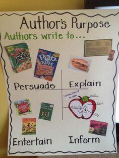 Advertisement clipart author's purpose Author's commercials advertisements Purpose More