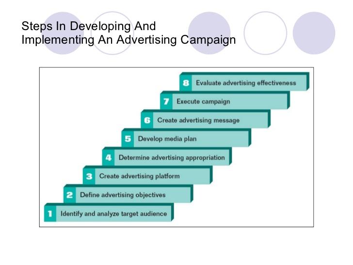 Advertisement clipart effective communication Effective marketing Chp 2 communications