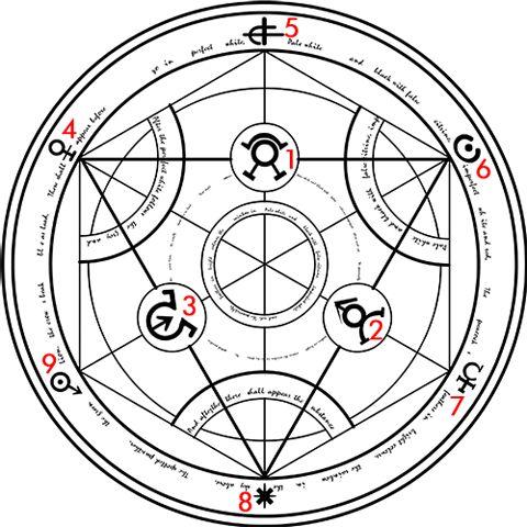 Alchemy clipart circle Grimoires images on Go Human