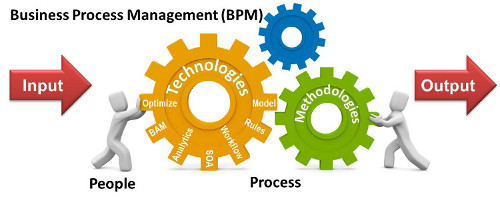 """Alone clipart business process """"BPM"""" management over conflicting and"""