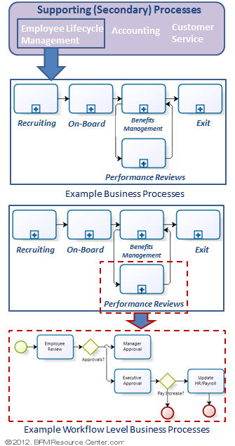 Alone clipart business process Management Processes Learn Business Business