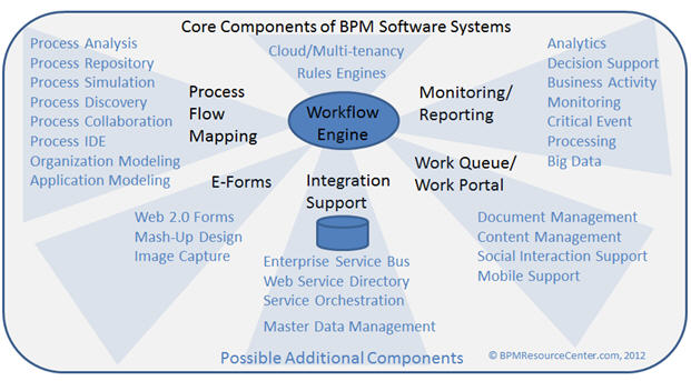 Alone clipart business process BPM Business Business Process Dynamic