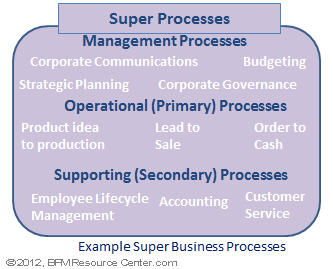 Alone clipart business process Business Process BPM Management Learn