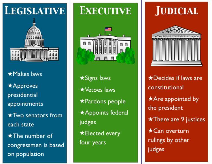 America clipart branch government Constitution ideas Pinterest forgotten In