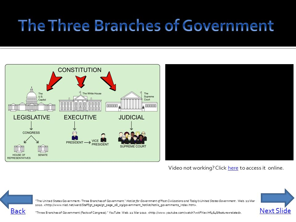 American Flag clipart executive branch The How it's of three
