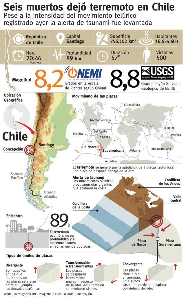 Apocalyptic clipart terremoto Pinterest Terremoto Google on infografia