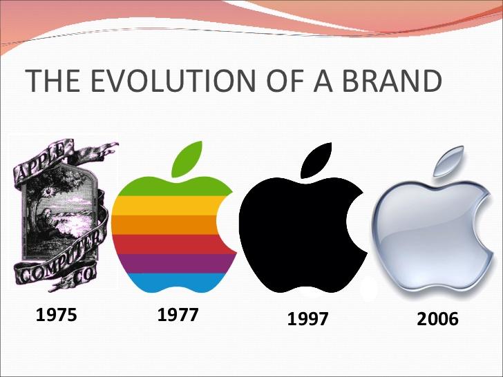 Apple Inc. clipart powerpoint A OF 1997 inc 2006