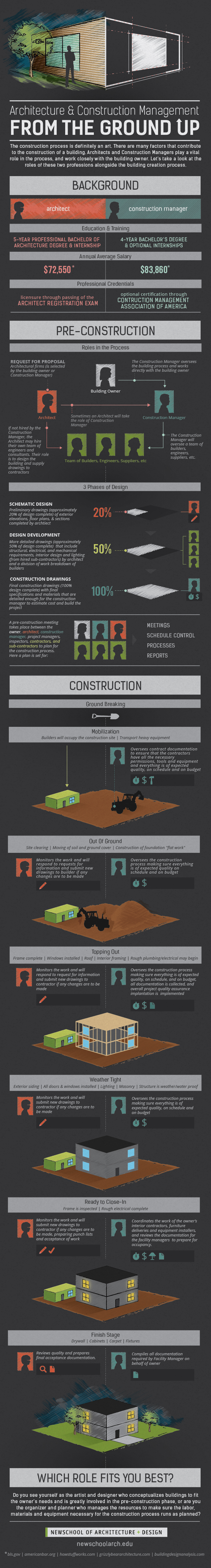 Architecture clipart construction manager NewSchool Construction Management Architecture #infographic