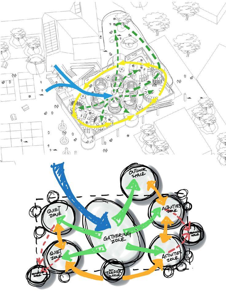 Architecture clipart system analysis On plan Movement Diagrams Flemington