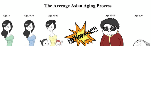 Asians clipart funny About Aging Aging 70 50