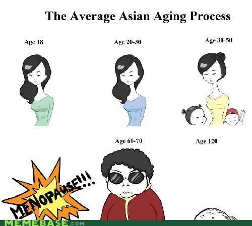 Asians clipart funny On Process that Pinterest Aging