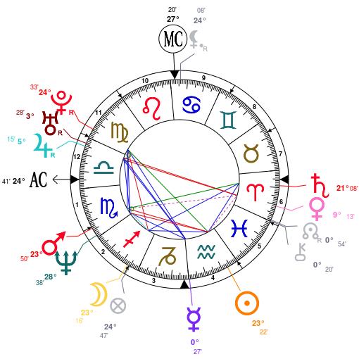 Astrology clipart birth Jennifer – chart Analysis birth