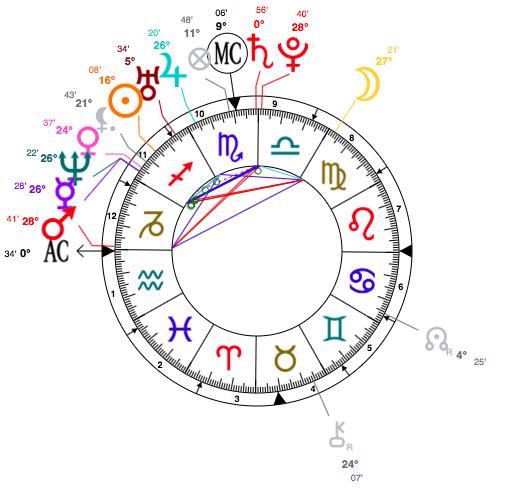 Astrology clipart birth Nicki Nicki Birth And Astrology