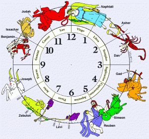 Astrology clipart birth Signs Birth that Is of
