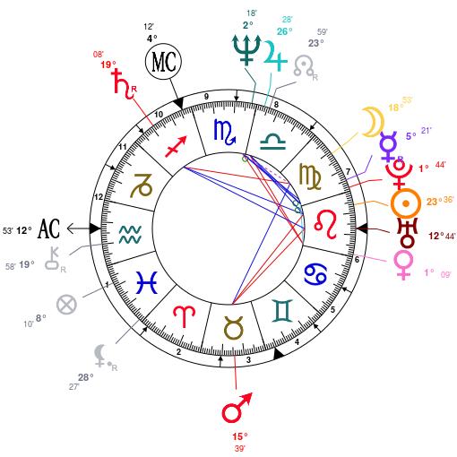 Astrology clipart birth Analysis! Madonna's chart Madonna It's