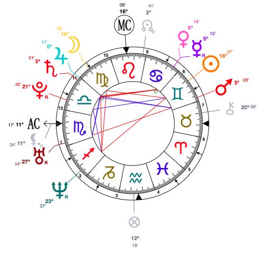 Astrology clipart birth Natalie Portman birth Knightley astrology