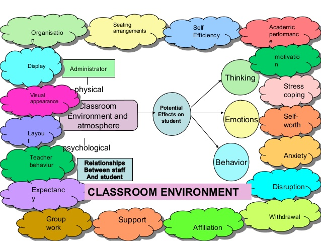 Atmosphere clipart bad environment 'bad' 'Good' Good' and teachers