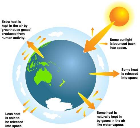 Atmosphere clipart climate change And Zealand developed taking as