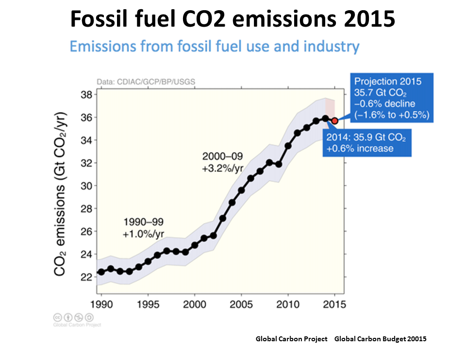 Atmosphere clipart fossil fuel Chart and concentration carbon by