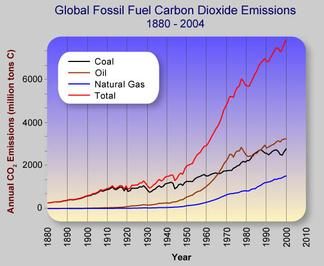 Atmosphere clipart fossil fuel Global Hydrocarbons and CO2 Carbon