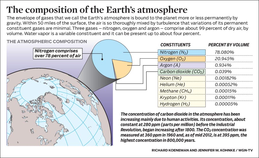 Atmosphere clipart human activity Atmosphere KaiserScience pressure composition of