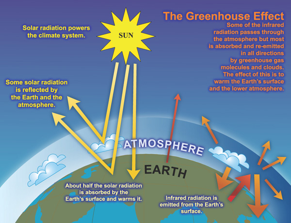 Atmosphere clipart human activity Caused Climate balance the human