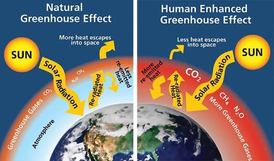 Atmosphere clipart human activity Excellent activities does was IPCC