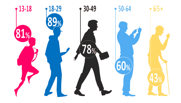 Audience clipart different age group Of every single demographics assigned