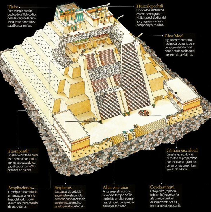 Aztec Warrior clipart mexico city Mayor on Tenochtitlan Stone Templo