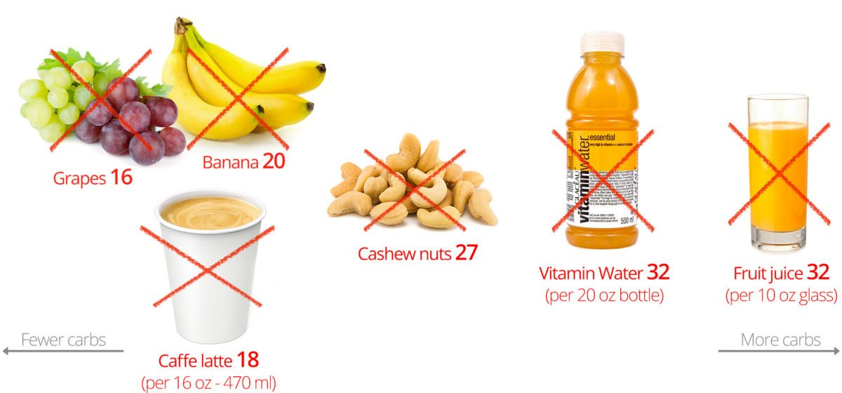Banana clipart source carbohydrate Low Worst Carb on the