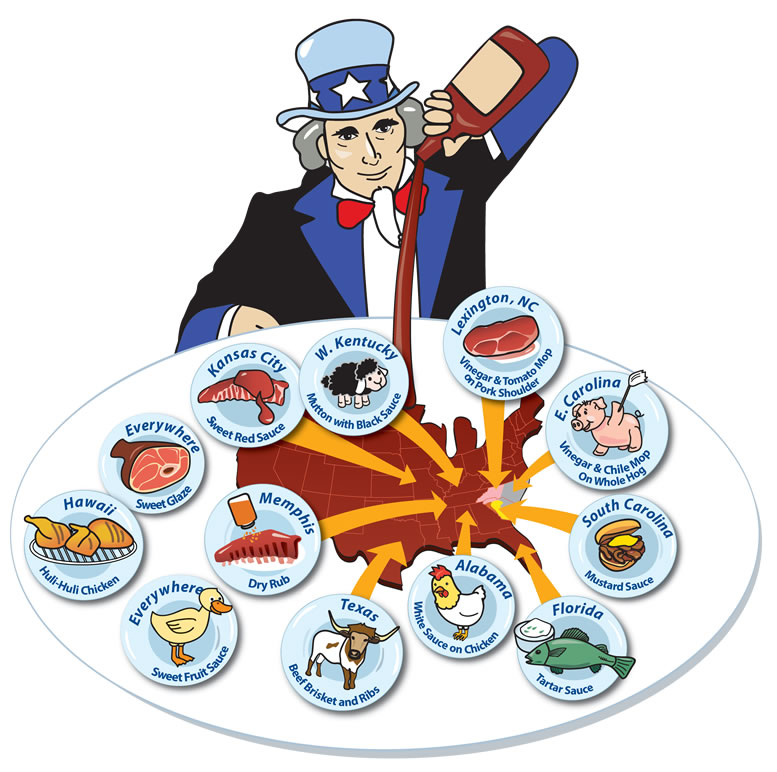 Barbecue Sauce clipart bbq time American Of Award Them Set