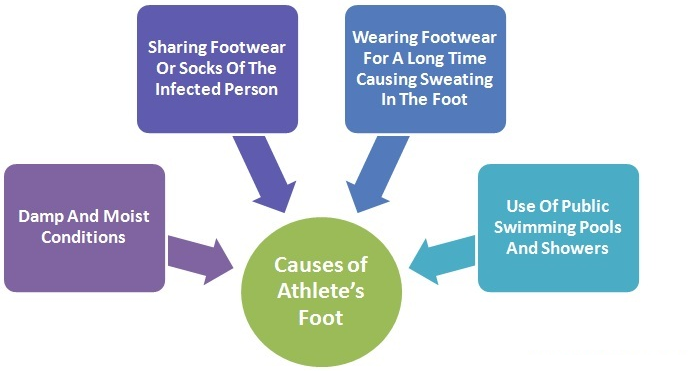 Barefoot clipart athlete's foot #3