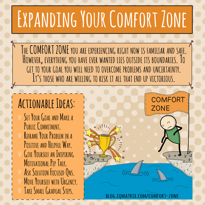 Comfort clipart lead by example To Your How Zone Comfort