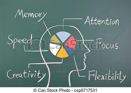 Brains clipart ability Ability Flexibility Graph colorful 712