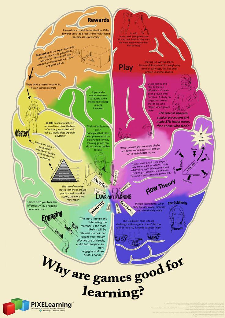 Brains clipart importance #8
