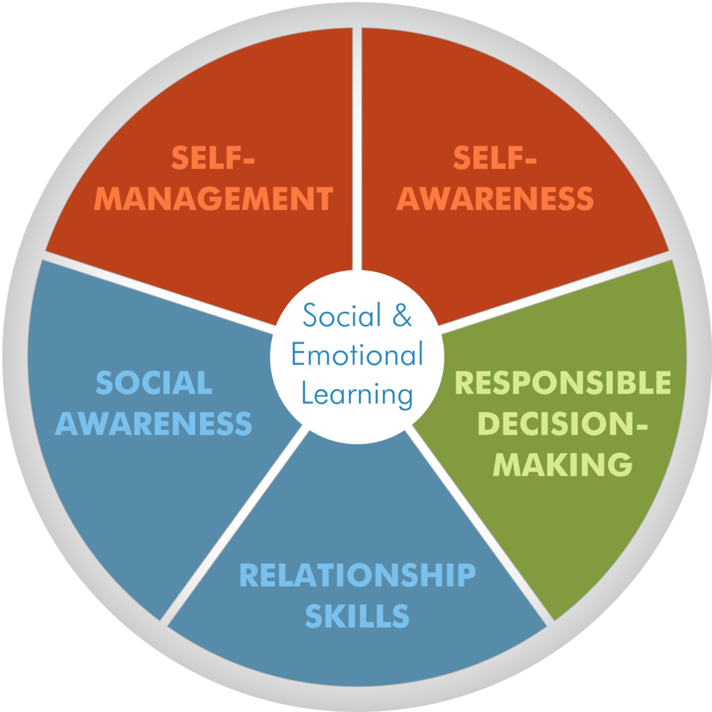 Brains clipart school counselling A Learning Emotional Counseling Social