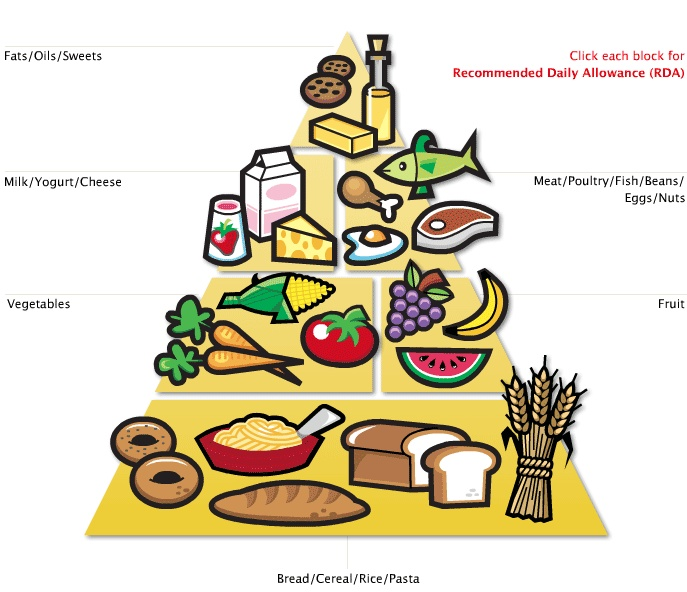 Bread clipart healthy food On Healthy eating Healthy Find