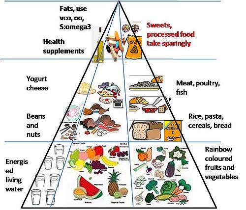 Bread clipart makanan  Piramid Piramid 02 sihat