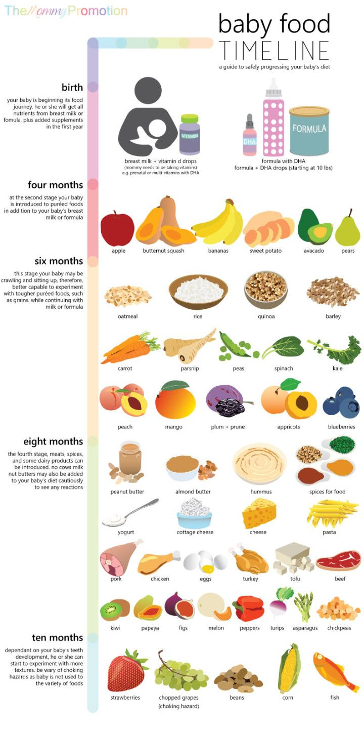 Breakfast clipart baby food Pinterest 25+ Homemade timeline_first Best