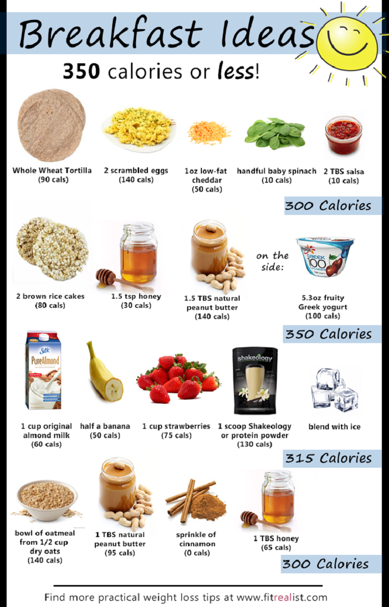 Breakfast clipart healthy living  loss on Weigth