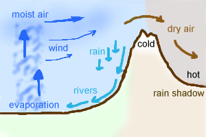 Breeze clipart wind rain Lesson: Breezes and Rain Shadows