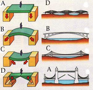 Bridge clipart beam bridge Images gap a the of