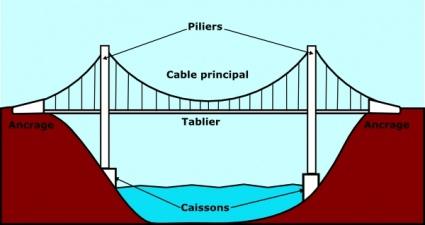 Bridge clipart beam bridge Zone Bridge Beam Cliparts Beam