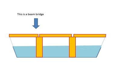 Bridge clipart beam bridge (35+) Beam clipart Clipart beam