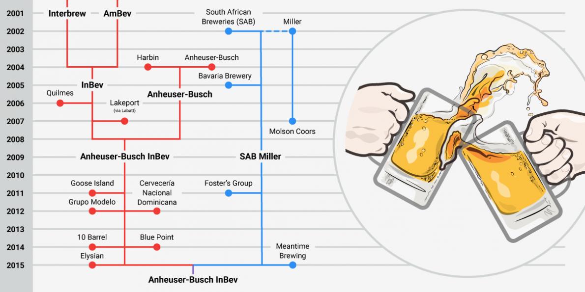 Budweiser clipart anheuser busch Beer own? brands does Insider