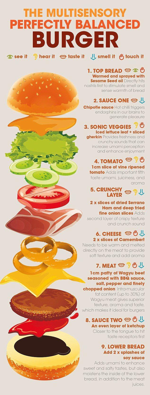 Burger clipart plant needs On  ideas Gourmet Pinterest