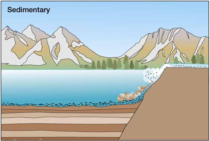 Caol clipart sedimentary rock For example Materials Earth Outline